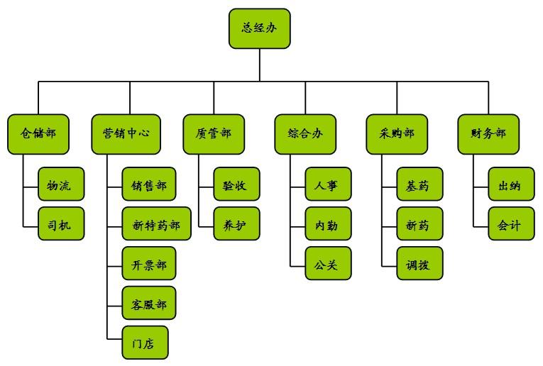 人事架构_公司组织架构图